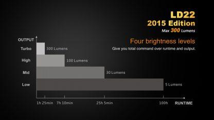 Fenix LD22 (300 ANSI Lumens AA Battery)-10345