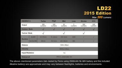 Fenix LD22 (300 ANSI Lumens AA Battery)-10343