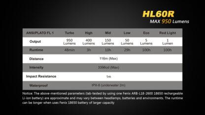 Fenix HL60R Rechargeable Headlamp (950 lumens)-10408