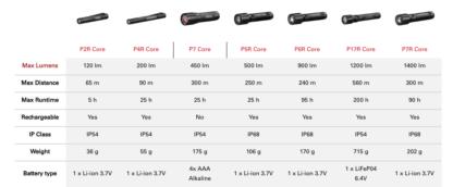 Led Lenser P7R Core Rechargeable Torch - 1400 lumens-18232