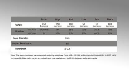 Fenix CL30R Rechargeable Camping Lantern (650 Lumens)-11098