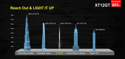 Klarus XT12GT Tactical Flashlight (1600 Lumens)-13062