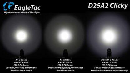 EagleTac D25A2 Clicky CREE XM-L2 LED Pocket Torch (520 Lumens) 2x AA Batteries-19736