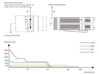Fenix PD40R V2.0 Rechargeable Flashlight (3000 Lumens)-17468