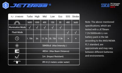 JETBeam New SSR50 Security Torch (3650 Lumens)-13148