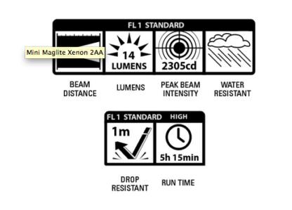 Mini MagLite 2AA Xenon Flashlight -19641