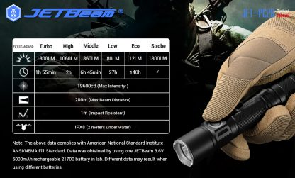 JETBeam Jet-PC20 USB Type-C Rechargeable Flashlight – 1800 Lumens-15063