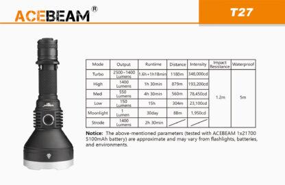 AceBeam T27 2500 Lumen Rechargeable Flashlight-15174