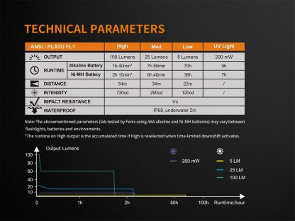 Fenix LD05 V2.0 Penlight with UV Light- 100 Lumens-17502