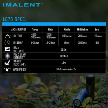 Imalent LD70 Compact Rechargeable Torch (Green)- 4000 Lumens-17556
