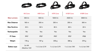 Led Lenser H15R Core Rechargeable Headlamp - 2500 Lumens-18281